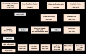 hitler-genealogia